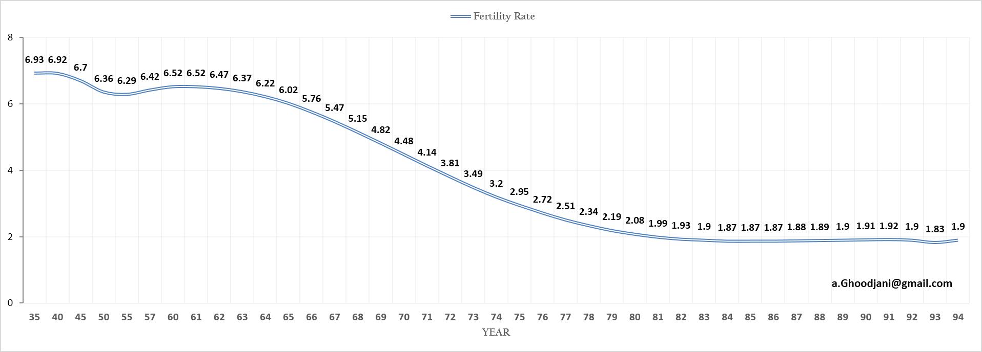 fertility-iran