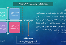 ANCOVA 3 workshop astat.ir-min