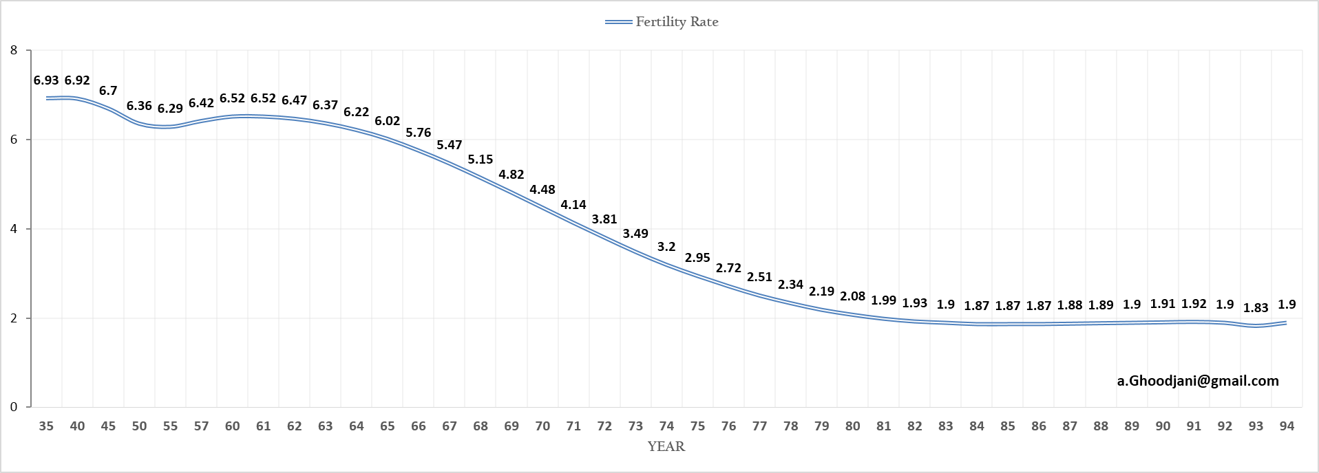 fertility-iran