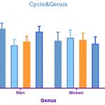 رسم نمودار و گراف