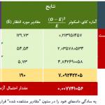 طراحی نرمافزار ایرانی