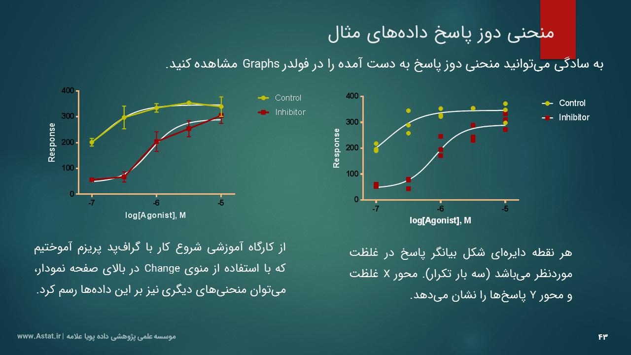 منحنی دوز - پاسخ