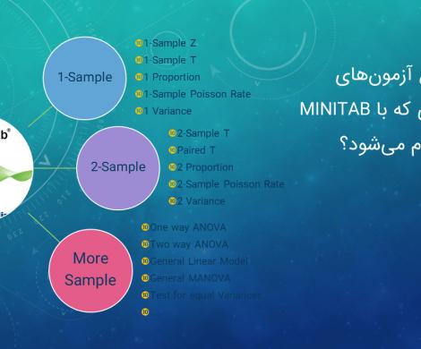 آزمون های یک نمونه ای با Minitab