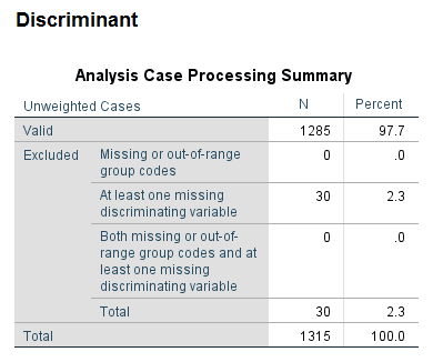 discriminant with spss 11 spss-analysis.ir