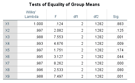 discriminant with spss 13 spss-analysis.ir