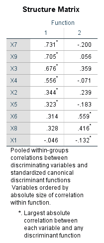 discriminant with spss 21 spss-analysis.ir
